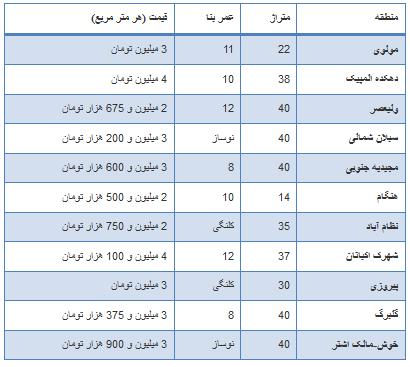 جدول/ نرخ فروش سوئیت در تهران