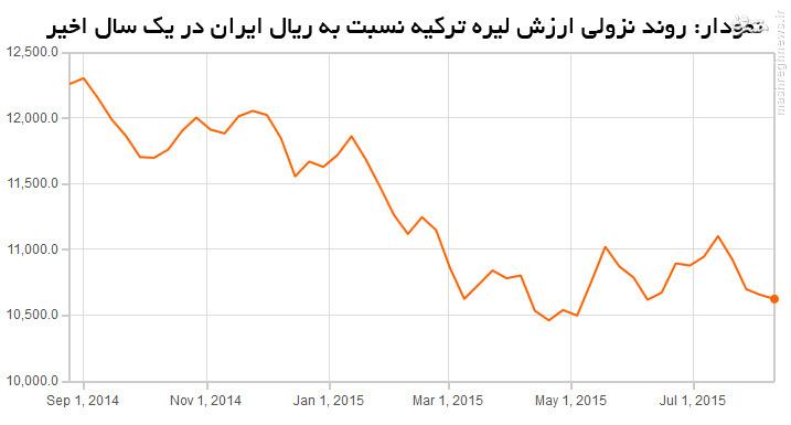 واردات اجناس ترک و چینی روز به روز ارزانتر میشود