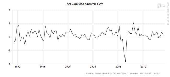 رونمایی از آلمان جدید بر قله اقتصاد اروپا + عکس و فیلم