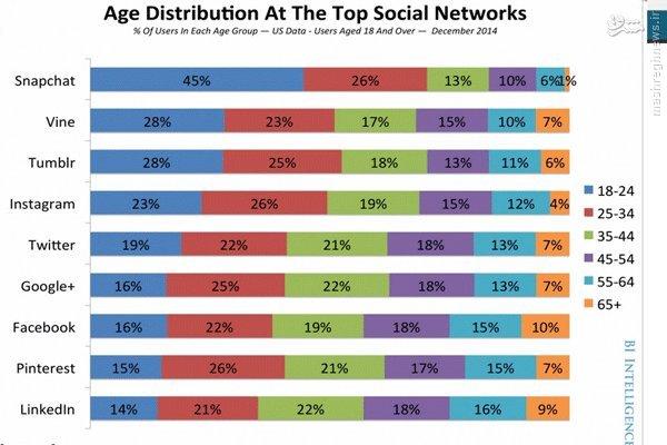 محبوبیت شبکههای اجتماعی تصویری بین مخاطبان