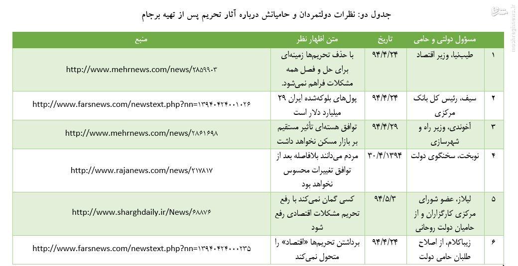 اثرگذاری تحریمها قبل و بعد از برجام از نگاه مسئولین دولتی+جدول