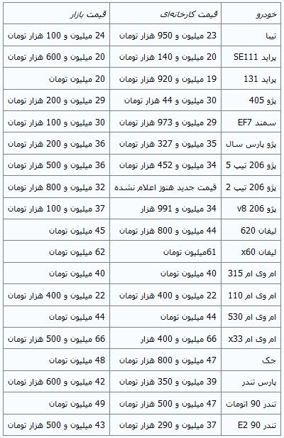 کاهش قیمت خودروهای داخلی+ جدول