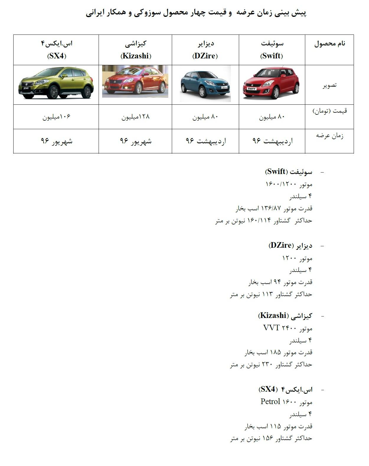 پيشبينی زمان عرضه و قيمت چهار محصول سوزوكی در ایران+ مشخصات