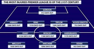 مصدومترین ترکیب لیگ برتر در قرن 21 را بشناسید