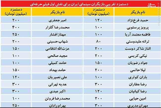 مقدار دستمزد سوپر استارهای ایرانی + جدول