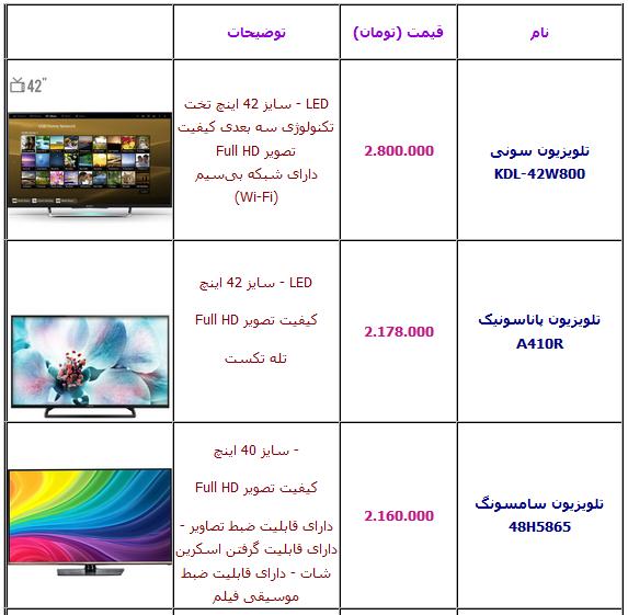 جدول/ انواع تلویزیون LED زیر سه میلیون تومان