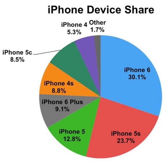 محبوب ترین مدل در بین گوشیهای اپل +عکس