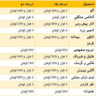قیمت آووکادو در ایران