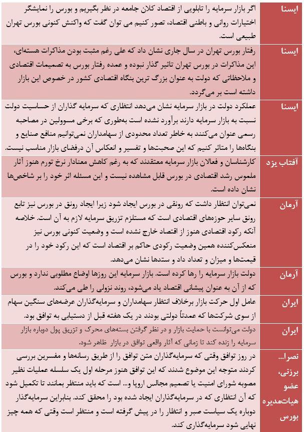 مقایسه مواضع حامیان دولت با اظهارات ظریف درباره دلایل سقوط بورس