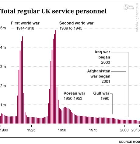 ارتش بریتانیا: نیرویی با نفراتی کمتر از آرایشگران انگلیسی! (آماده نیست)