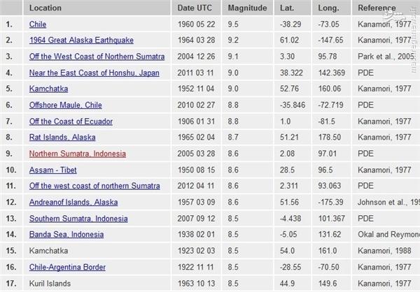 فهرست بزرگترین زلزله های دنیا