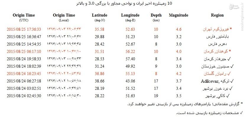 1189022 331 زلزله پایتخت ایران را لرزاند