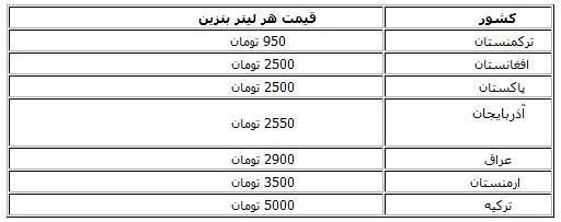 قیمت بنزین در کشورهای همسایه ایران+ جدول