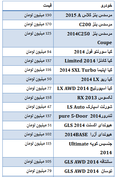 جدول/جدیدترین قیمت خودرو در منطقه آزاد