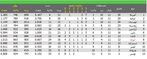 نتایج و جدول ردهبندی نهایی جامجهانی والیبال