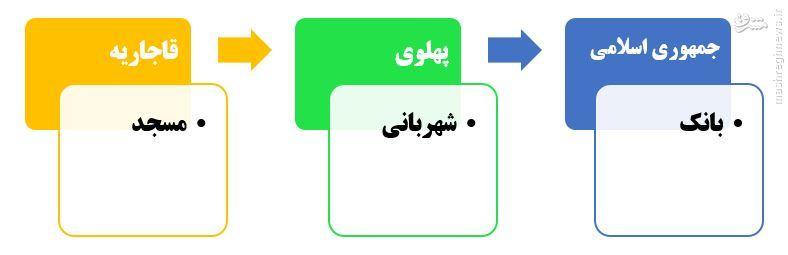 تهران در محاصره بانکها//// تهران زیرپای برجهای بانکی + تصاویر
