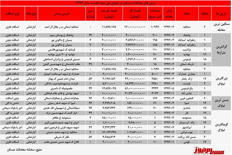قیمت مسکن در تهران قیمت زمین تهران قیمت خانه در تهران