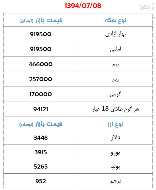 جدول/ قیمت سکه و ارز روز چهارشنبه