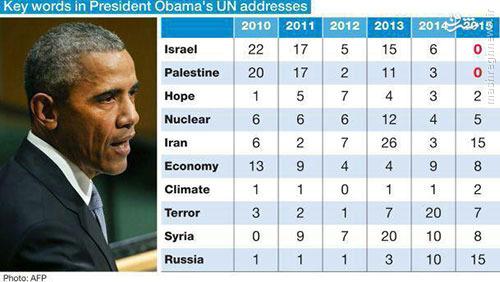 اوباما امسال حرفی از اسراییل نزد +سند