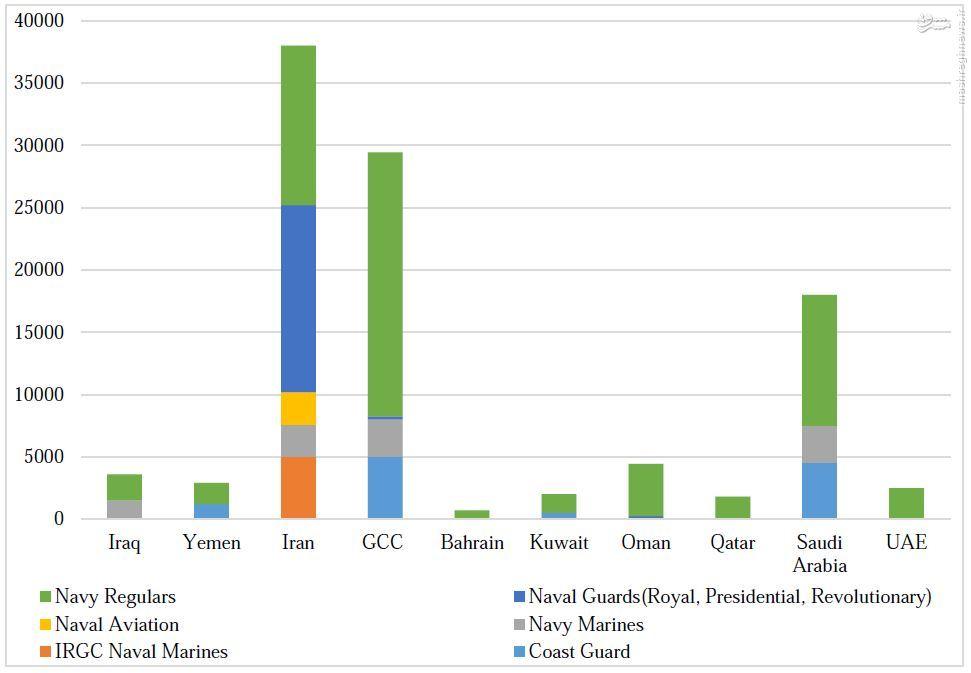 همکاری راهبردی اعراب و آمریکا و توازن امنیتی رو به تغییر در خلیج (فارس) /// در حال ویرایش