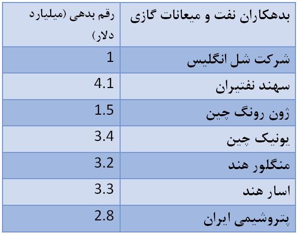 سکوت زنگنه در برابر بدهکارانی بزرگتر از بابک زنجانی