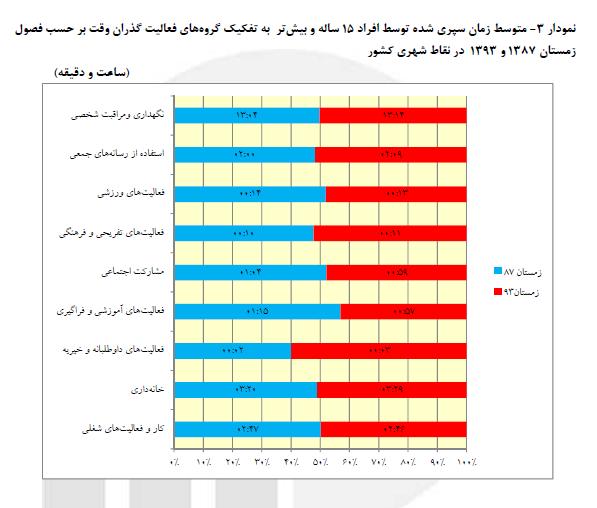 گزارش عجیب مرکز آمار از گذران وقت ایرانیها