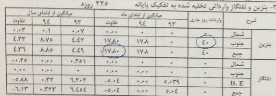 واردات بنزین امسال 2 برابر شد+ سند
