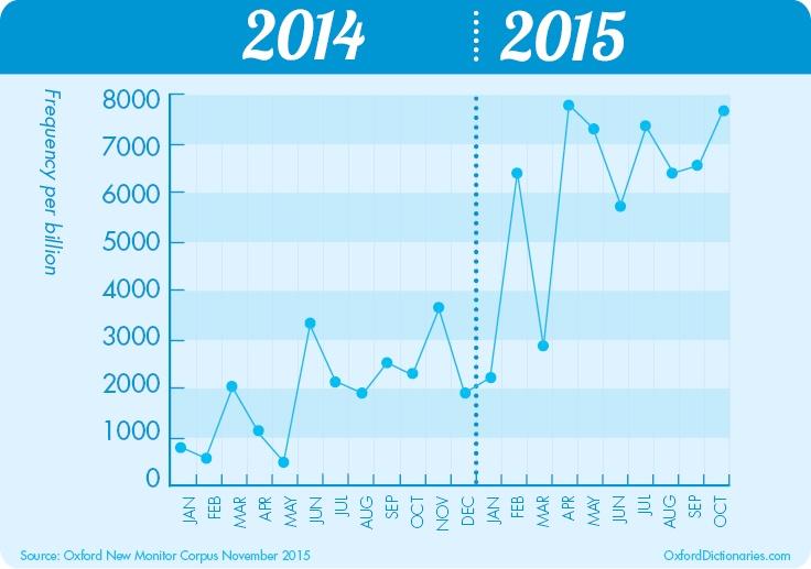 واژه سال 2015 چه واژهای است؟