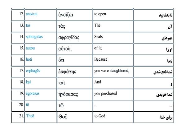 امام حسین(ع) در کتاب مقدس مسیحیان+ سند