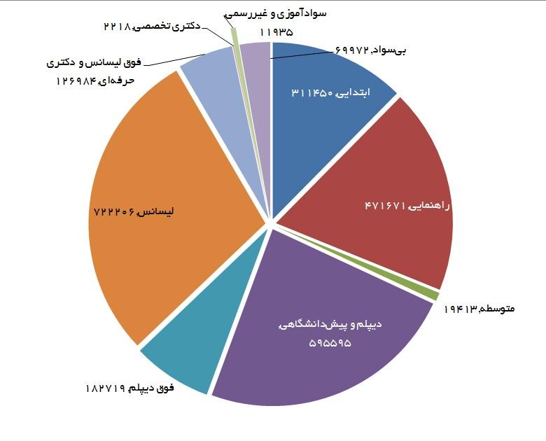 80 درصد بیکاران را جوانان تشکیل میدهند/ بیکاری بیش از یک میلیون فارغالتحصیل دانشگاه