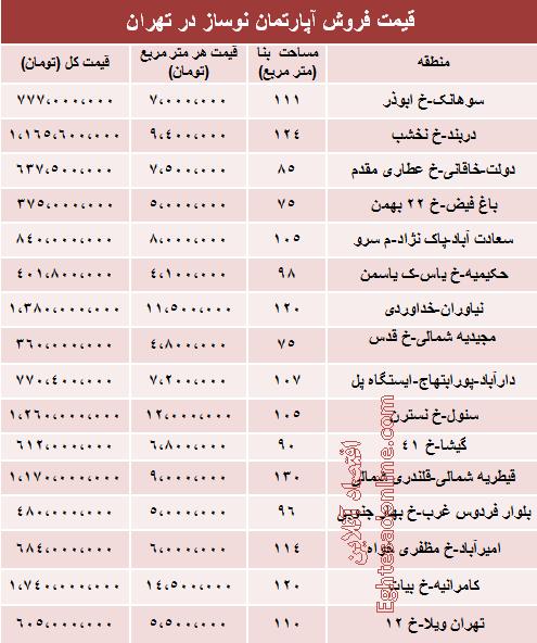 قیمت آپارتمان در تهران آذر 1391
