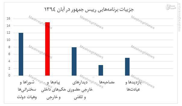 تحلیل عملکرد روحانی در آبان ماه با استفاده از سایت ریاست جمهوری+ جدول و نمودار