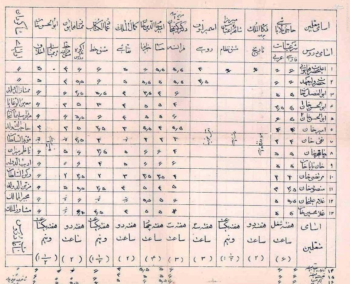 عکس/ كارنامه تحصیلی دوران احمدشاه قاجار