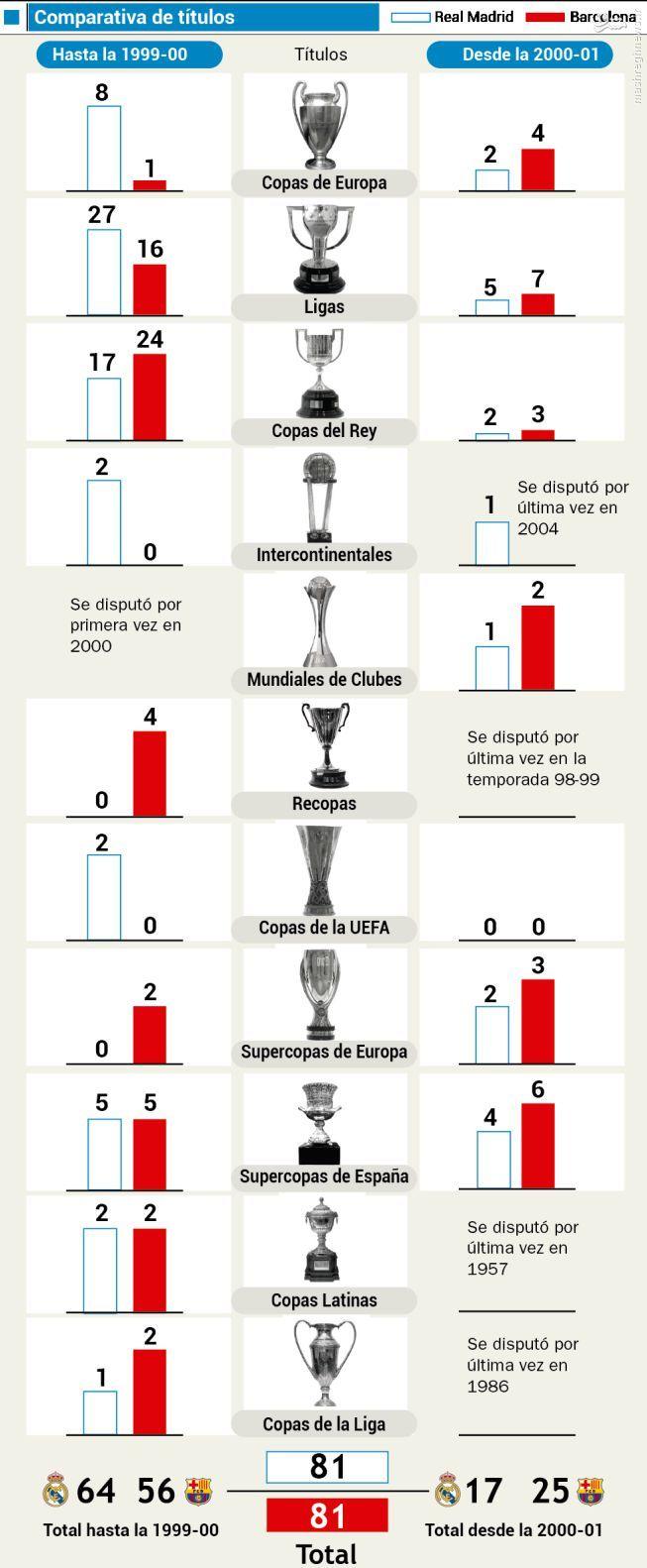 سلطه بارسلونا بر رئال مادرید در قرن 21 +عکس