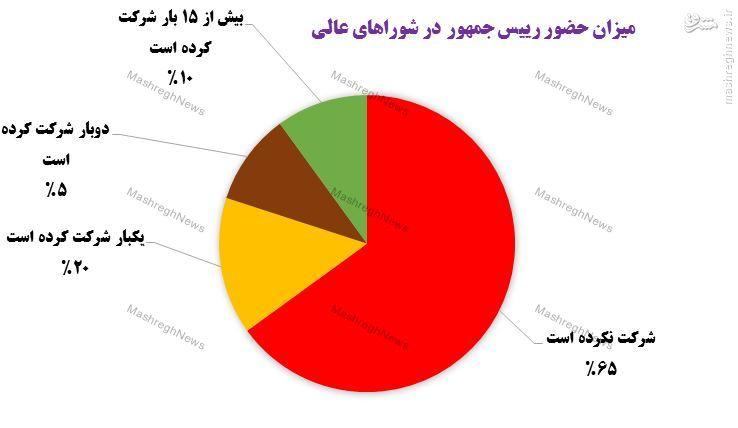 چرا روحانی در بیش از نیمی از شوراهای عالی شرکت نمیکند؟ + جدول و نمودار// آماده انتشار