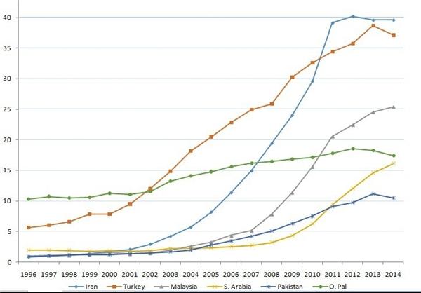 توقف شتاب علمی کشور براساس آمار معتبر +نمودار
