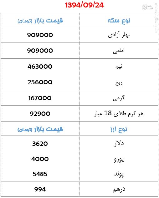 جدول/ قیمت سکه و ارز روز سهشنبه