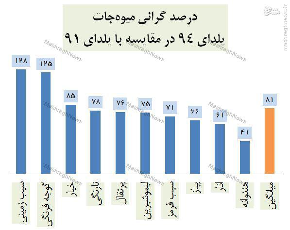 مقایسه قیمت مواد خوراکی در شب یلدا در دولتهای دهم و یازدهم