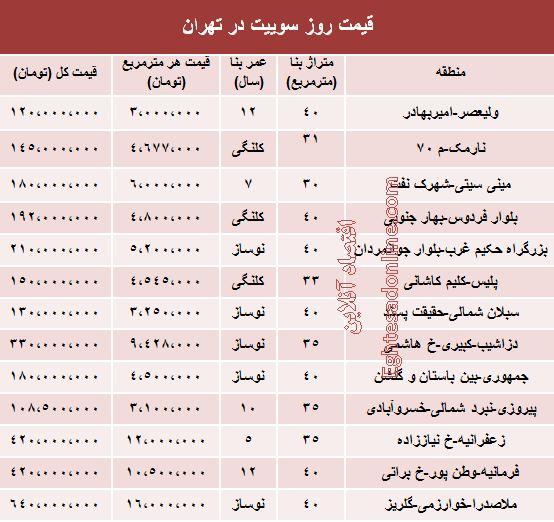 جدول/ قیمت سوییت در تهران