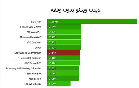 مقایسه بهترین گوشیهای بازار از نظر نگهداری شارژ