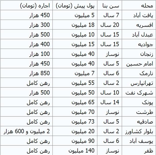 قيمت اجاره مسكن تهران