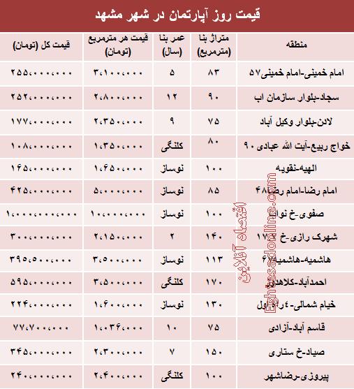 سام عدالت جدول/ قیمت خانه در مشهد - مشرق نیوز