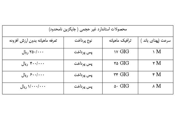تعرفه جدید اینترنت پرسرعت غیرحجمی مخابرات اعلام شد +جدول