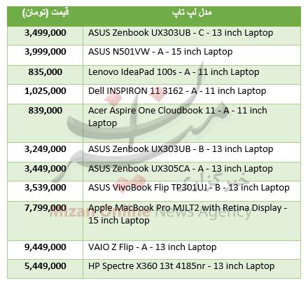 جدول/ قیمت سبک ترین لپتاپهای موجود در بازار