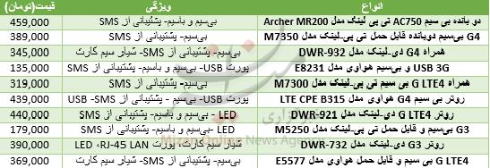 جدول/ قیمت انواع مودم اینترنت در بازار