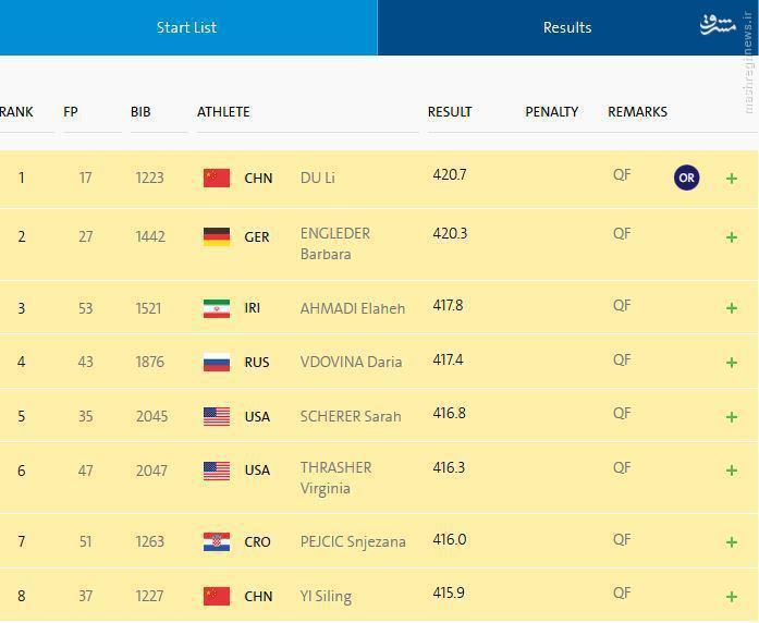 الهه احمدی برای دومین بار به فینال المپیک رسید +عکس