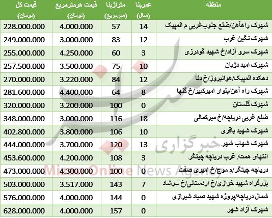 قیمت آپارتمانهای کنار دریاچه چیتگر +جدول