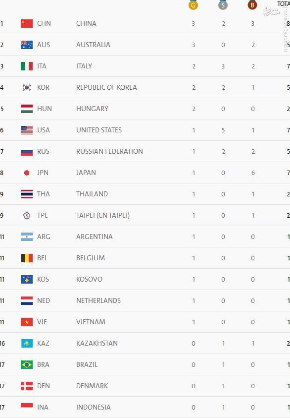 عکس/ چینی ها در صدر جدول توزیع مدال ایستادند