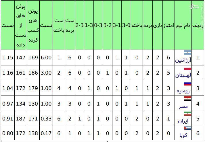 عکس/ جایگاه ایران در جدول گروه B والیبال المپیک
