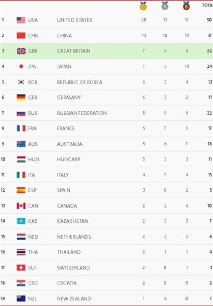 جدول مدالها در پایان روز هفتم